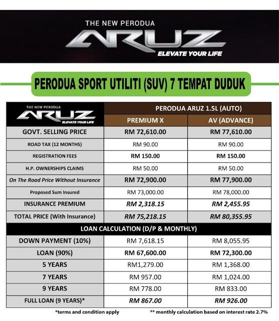 Specifikasi Perodua Aruz