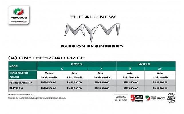 Perodua Myvi Price