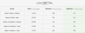 Harga Bezza, Bezza price list