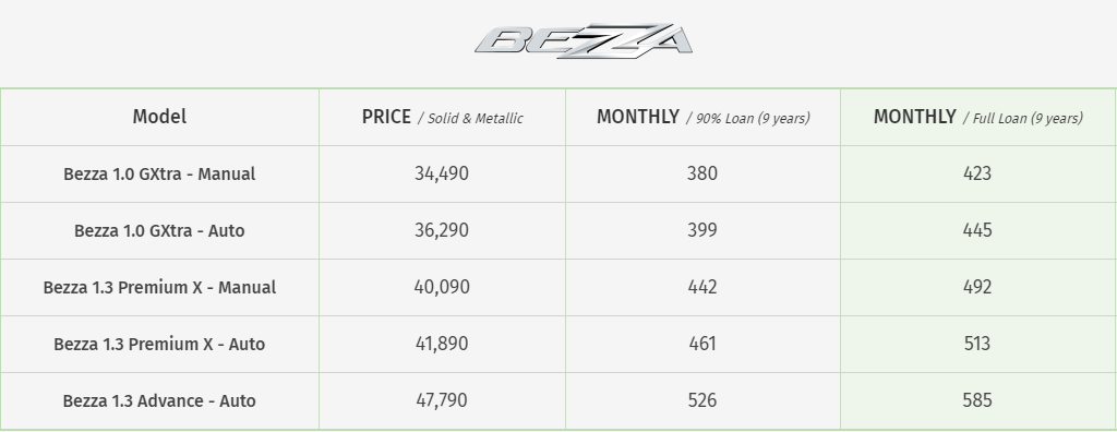 Harga Bezza, Bezza price list